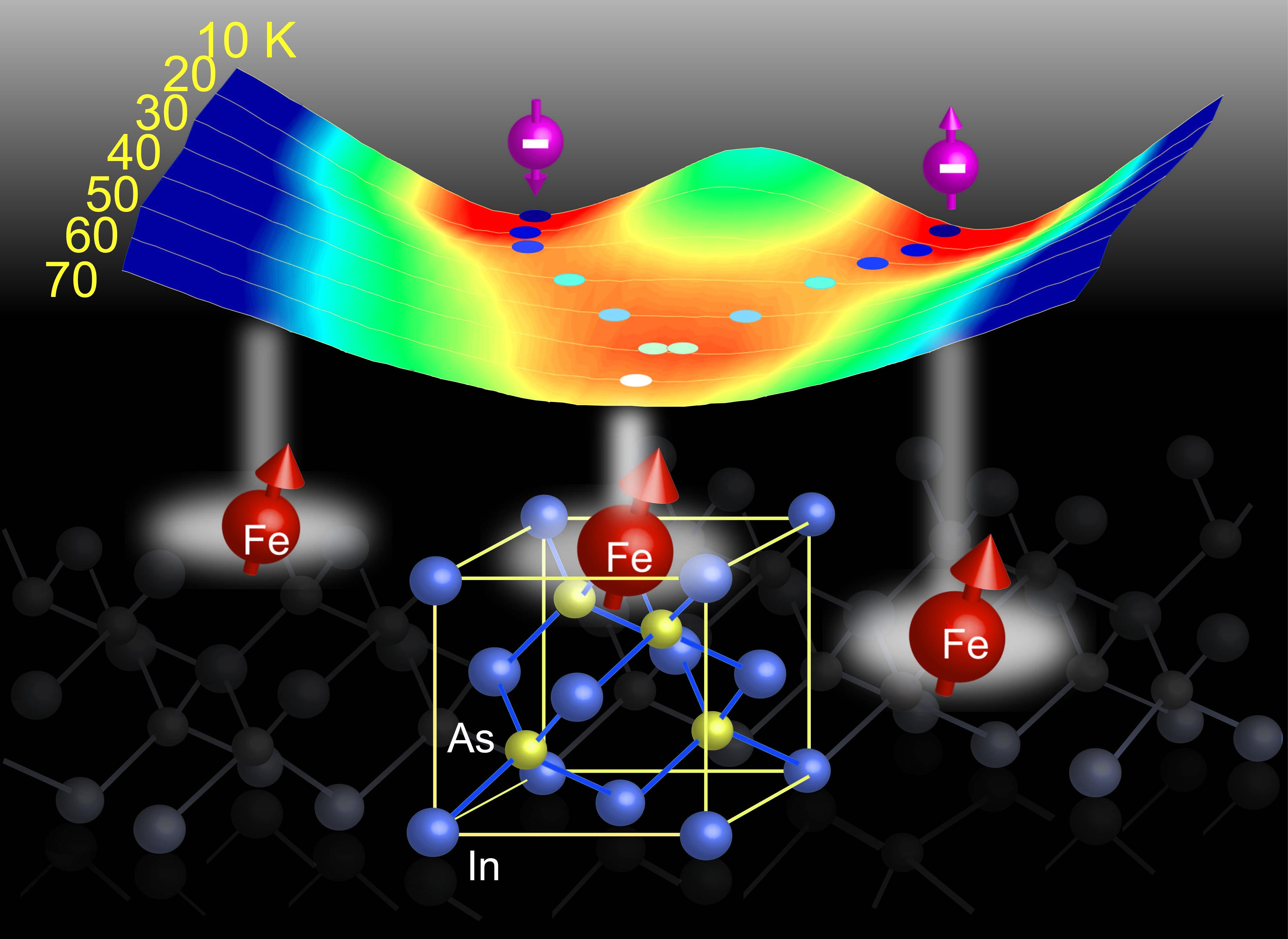 Trong hợp chất bán dẫn sắt từ (In,Fe)As (ảnh dưới), sự tương tác giữa các spin của nguyên tử Fe với các hạt dẫn điện tử tạo ra trạng thái sắt từ và sự phân cực tự phát lớn giữa mức năng lượng của hai trạng thái spin của hạt điện tử tại vùng dẫn (ảnh trên).